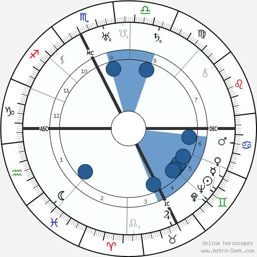 Henri Alméras wikipedia, horoscope, astrology, instagram