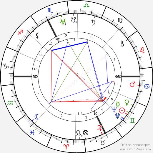 Henri Alméras tema natale, oroscopo, Henri Alméras oroscopi gratuiti, astrologia