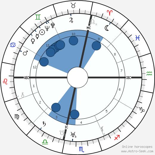 Nedo Nadi wikipedia, horoscope, astrology, instagram