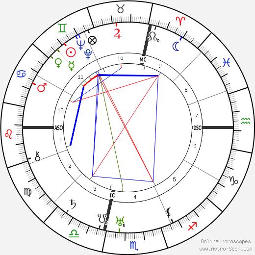 Недо Нади Nedo Nadi день рождения гороскоп, Nedo Nadi Натальная карта онлайн