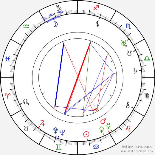 Ugo Ceseri birth chart, Ugo Ceseri astro natal horoscope, astrology