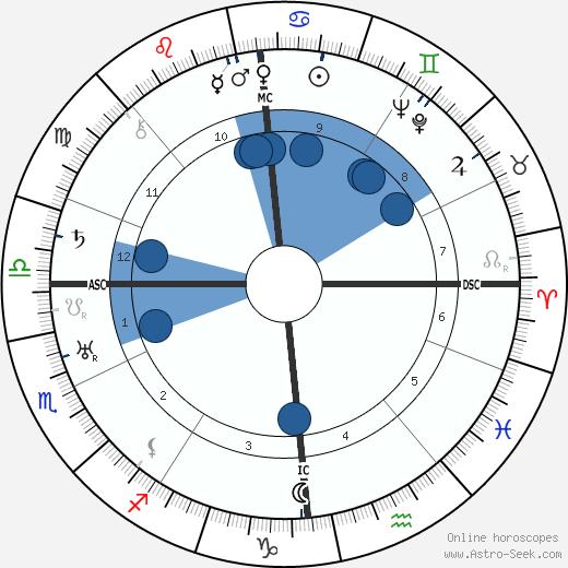 Walter Ulbricht wikipedia, horoscope, astrology, instagram