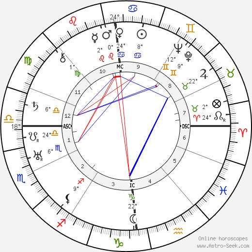Walter Ulbricht birth chart, biography, wikipedia 2019, 2020