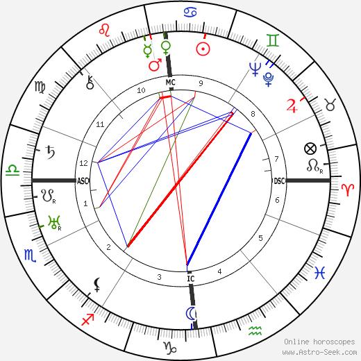 Walter Ulbricht astro natal birth chart, Walter Ulbricht horoscope, astrology