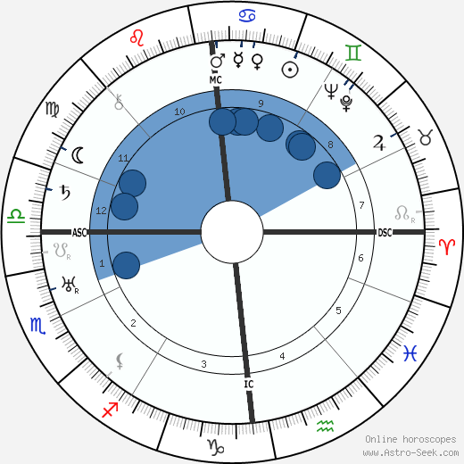 Wilhelm Zaisser wikipedia, horoscope, astrology, instagram