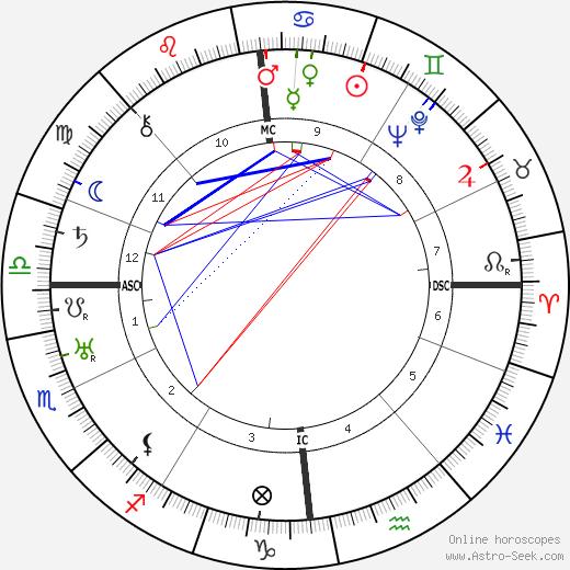 Wilhelm Zaisser astro natal birth chart, Wilhelm Zaisser horoscope, astrology