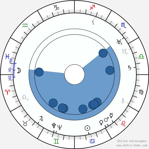 Anthony Berkeley wikipedia, horoscope, astrology, instagram