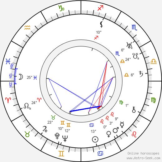 Anthony Berkeley birth chart, biography, wikipedia 2019, 2020