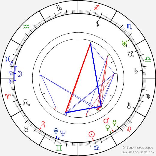 Anthony Berkeley birth chart, Anthony Berkeley astro natal horoscope, astrology