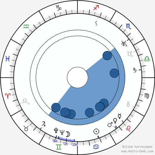 Asser Pohjanheimo wikipedia, horoscope, astrology, instagram