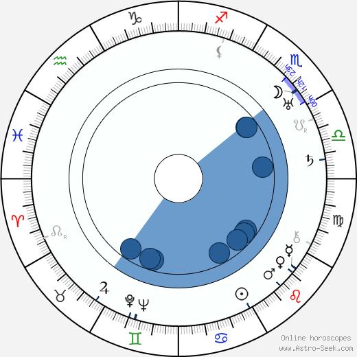 Ellen Richter wikipedia, horoscope, astrology, instagram