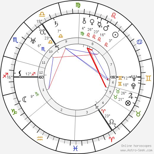 George Grosz birth chart, biography, wikipedia 2019, 2020