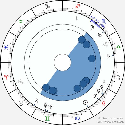 Germaine Kerjean wikipedia, horoscope, astrology, instagram