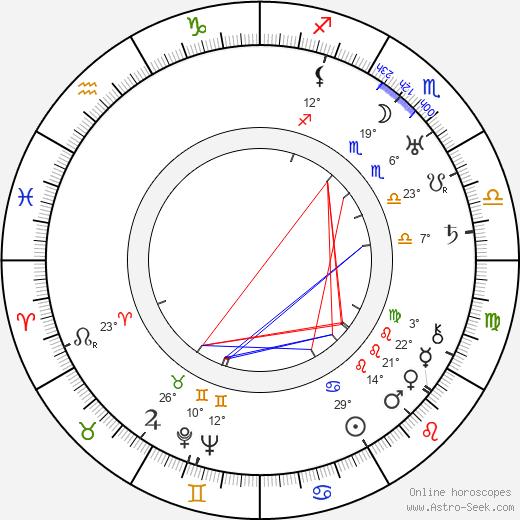 Germaine Kerjean birth chart, biography, wikipedia 2019, 2020