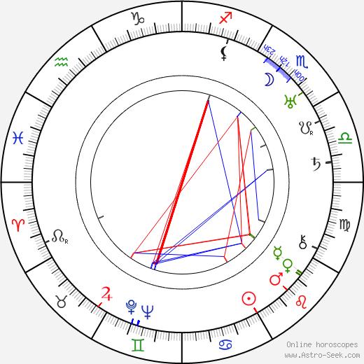 Germaine Kerjean birth chart, Germaine Kerjean astro natal horoscope, astrology