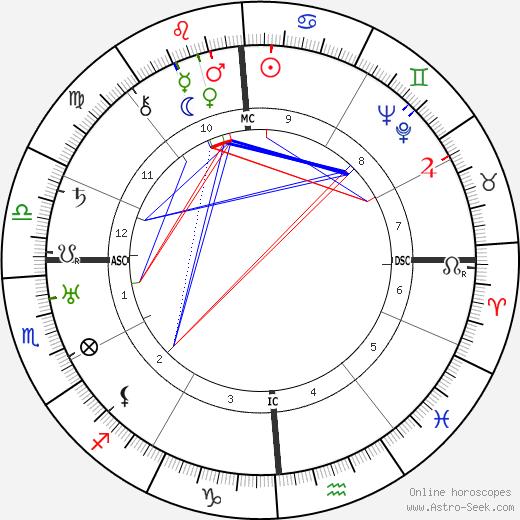 Giulio Battiferri день рождения гороскоп, Giulio Battiferri Натальная карта онлайн