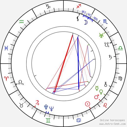 Gregori Chmara birth chart, Gregori Chmara astro natal horoscope, astrology