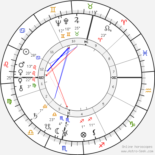 Hans Fallada birth chart, biography, wikipedia 2019, 2020
