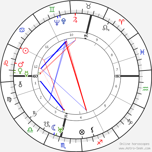 Hans Fallada tema natale, oroscopo, Hans Fallada oroscopi gratuiti, astrologia
