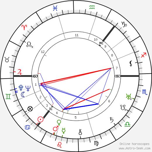 Harry Gordon birth chart, Harry Gordon astro natal horoscope, astrology