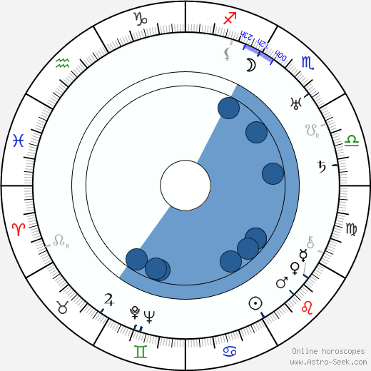 John Gollwell wikipedia, horoscope, astrology, instagram