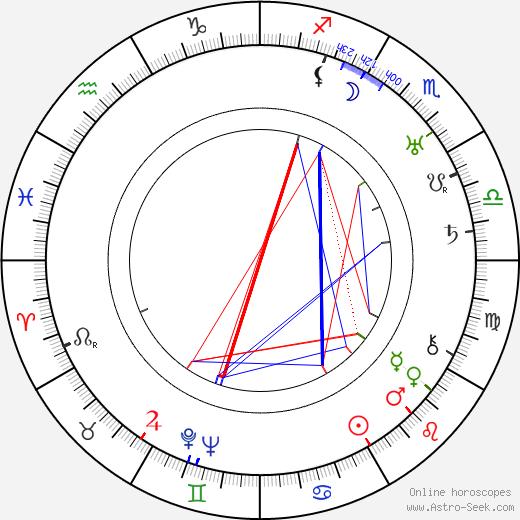 John Gollwell день рождения гороскоп, John Gollwell Натальная карта онлайн
