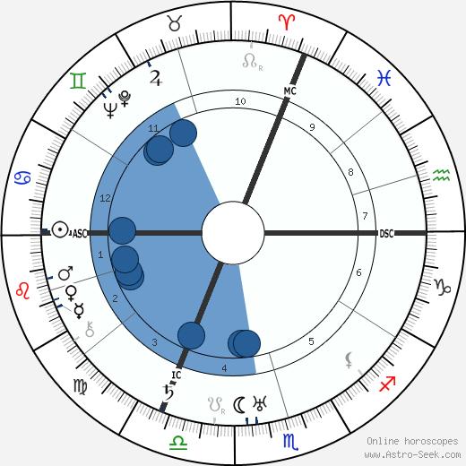 Paul-André Foucault wikipedia, horoscope, astrology, instagram