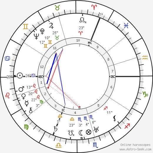 Paul-André Foucault birth chart, biography, wikipedia 2019, 2020