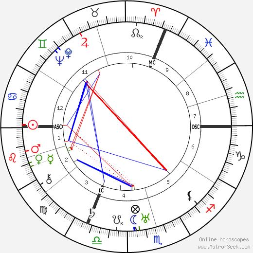 Paul-André Foucault astro natal birth chart, Paul-André Foucault horoscope, astrology
