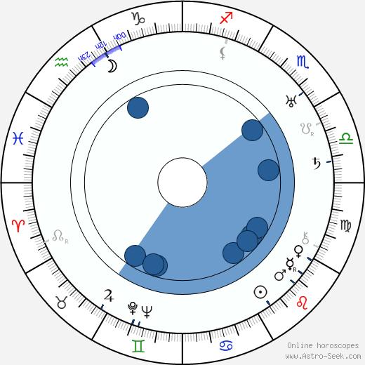 Rafael Pihlaja wikipedia, horoscope, astrology, instagram