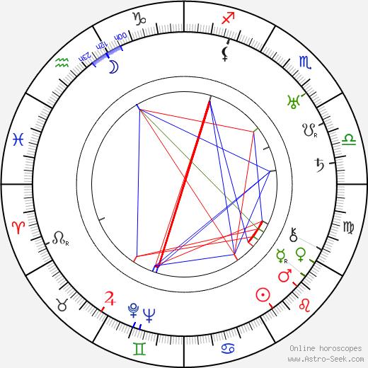 Rafael Pihlaja tema natale, oroscopo, Rafael Pihlaja oroscopi gratuiti, astrologia