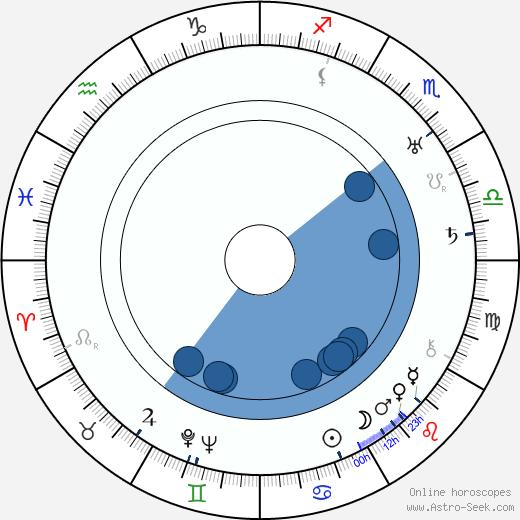 Spencer Williams wikipedia, horoscope, astrology, instagram