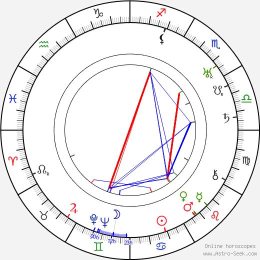 Tancred Ibsen astro natal birth chart, Tancred Ibsen horoscope, astrology