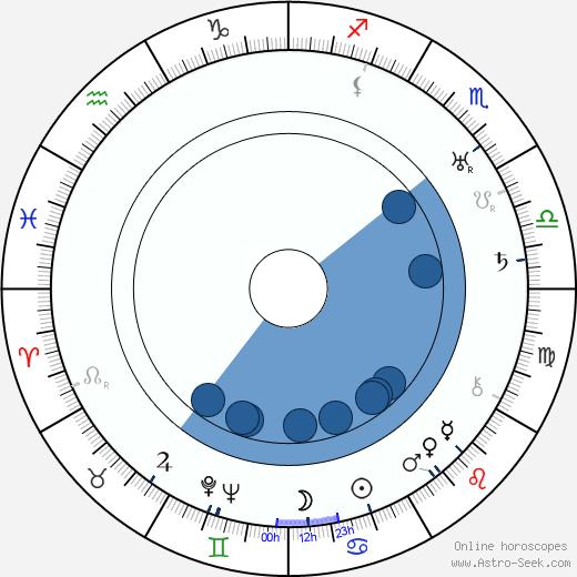 Topo Leistelä wikipedia, horoscope, astrology, instagram