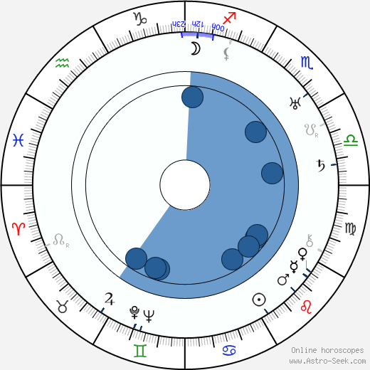 Vladimir Gajdarov wikipedia, horoscope, astrology, instagram