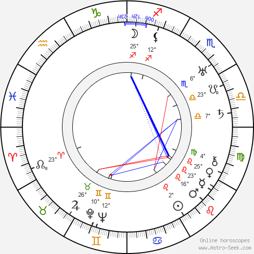 Vladimir Gajdarov birth chart, biography, wikipedia 2019, 2020