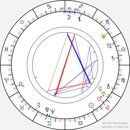 Vladimir Gajdarov astro natal birth chart, Vladimir Gajdarov horoscope, astrology