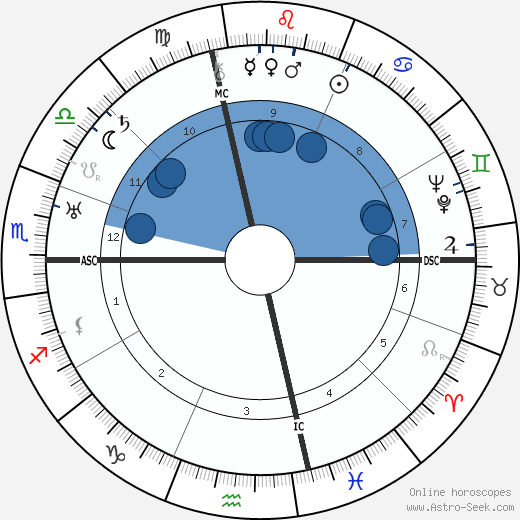 Vladimir Mayakovsky wikipedia, horoscope, astrology, instagram