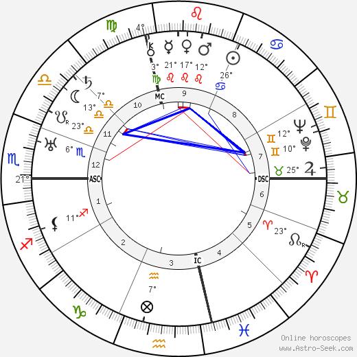 Vladimir Mayakovsky birth chart, biography, wikipedia 2018, 2019