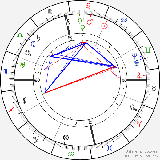 Vladimir Mayakovsky astro natal birth chart, Vladimir Mayakovsky horoscope, astrology
