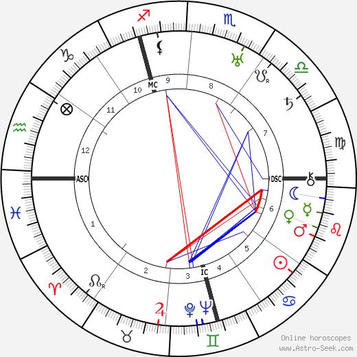 Уильям Дитерле William Dieterle день рождения гороскоп, William Dieterle Натальная карта онлайн