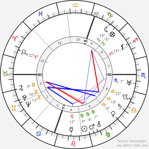 Dorothy Parker birth chart, biography, wikipedia 2019, 2020