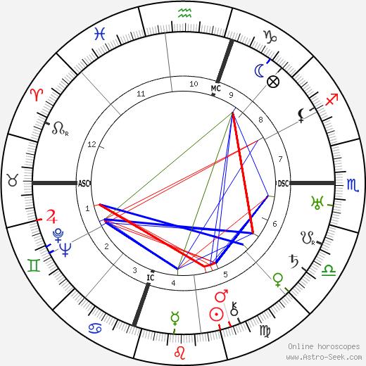 Dorothy Parker astro natal birth chart, Dorothy Parker horoscope, astrology