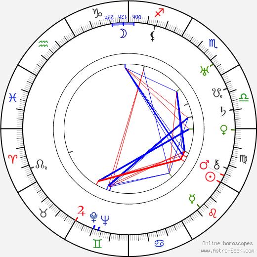 Ernst Waldow birth chart, Ernst Waldow astro natal horoscope, astrology