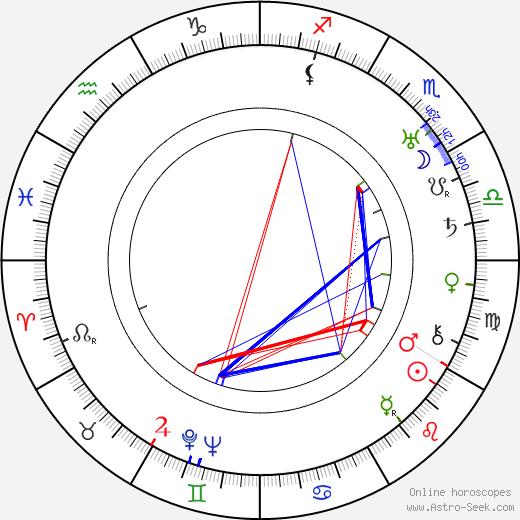 Джон Брам John Brahm день рождения гороскоп, John Brahm Натальная карта онлайн