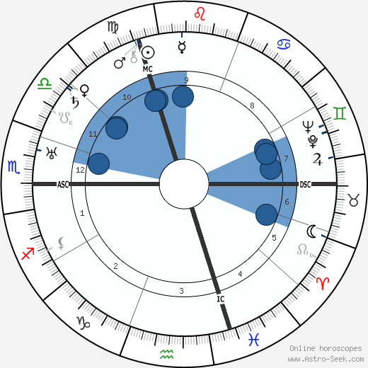 Lily Laskine wikipedia, horoscope, astrology, instagram