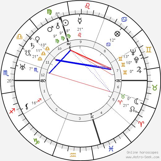 Lily Laskine birth chart, biography, wikipedia 2019, 2020