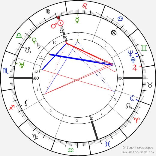 Lily Laskine birth chart, Lily Laskine astro natal horoscope, astrology