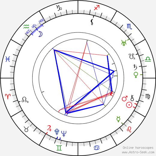 Maksim Mikhaylov tema natale, oroscopo, Maksim Mikhaylov oroscopi gratuiti, astrologia