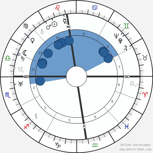Pierre Dac wikipedia, horoscope, astrology, instagram